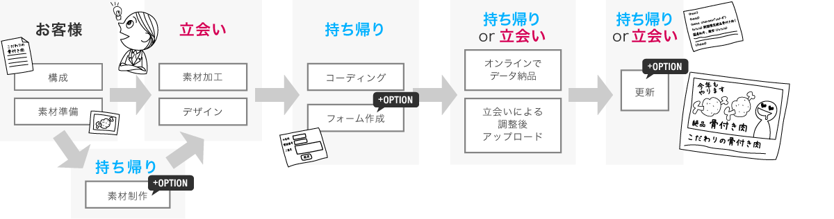 1ページ+1フォームのサイト制作の流れ(WORDPRESSを使用しない)